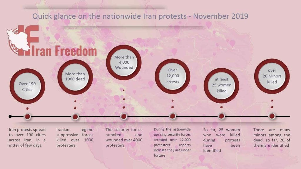 Highlights of the nationwide Iran protests