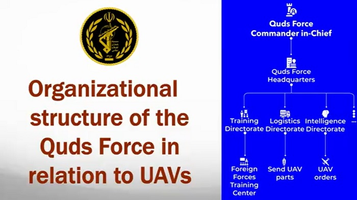 Organizational structure of the Quds Force in relation to UAVs